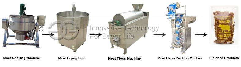 Meat Floss Product Line